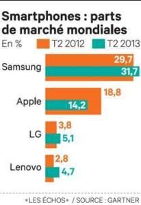 Les PDM des Smartphones dans le Monde